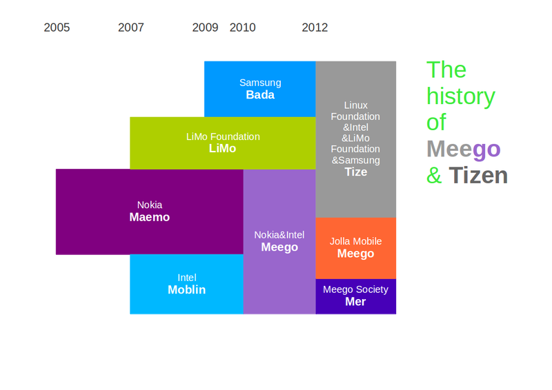 800px-The_history_of_Meego_&_Tizen.png